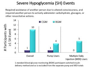 Effect of Continuous Glucose Monitoring on Hypoglycemia in Older Adults With Type 1 Diabetes Graph