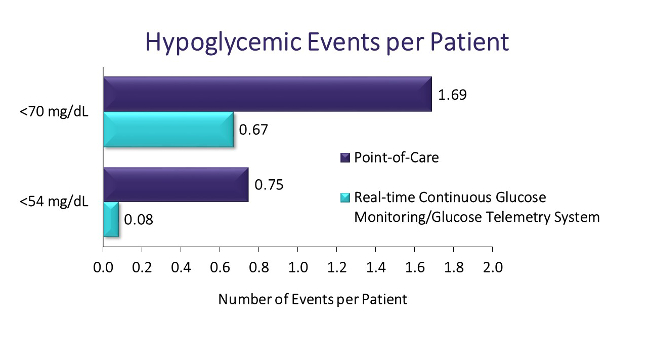 Hypoglycemic Events per Patient