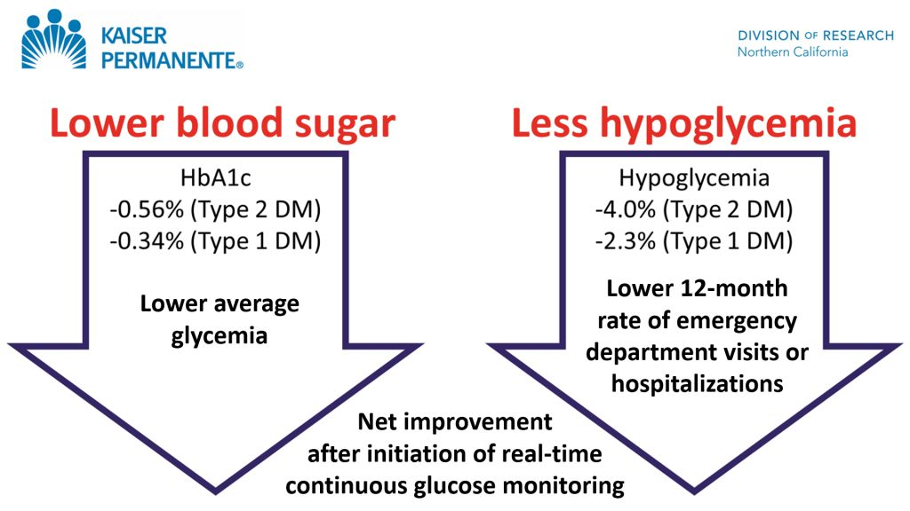 Continuous Glucose Monitoring improved outcomes more than intermittent testing of blood glucose in 41,753 patients with insulin-treated diabetes.