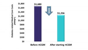 Graph-Diabetes-related Medical Care Costs Decreased $424 PPPM After Initiating rtCGM Treatment